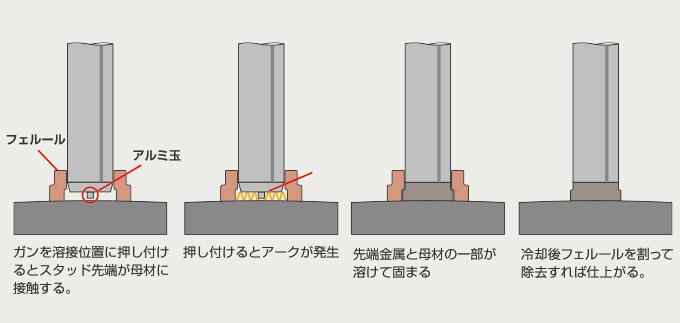 Arc stud welding method