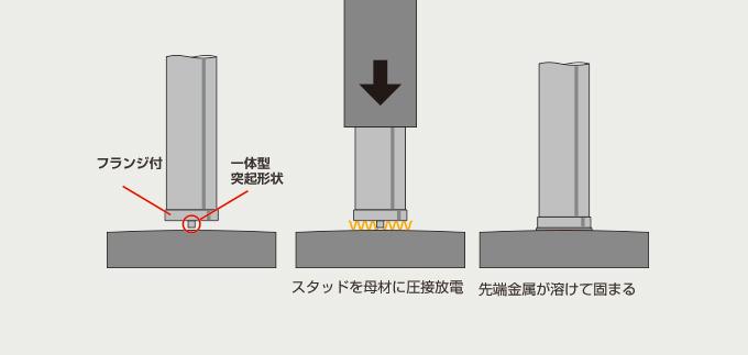 CD(Capacitor Dischage)welding method